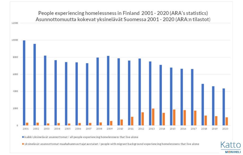 Kaavio tilastoista aiheesta Asunnottomuutta kokevat yksinelävät Suomessa 2001-2020.